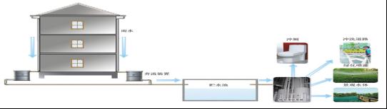 雨水系统应用(图1)