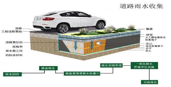 雨水系统应用(图2)