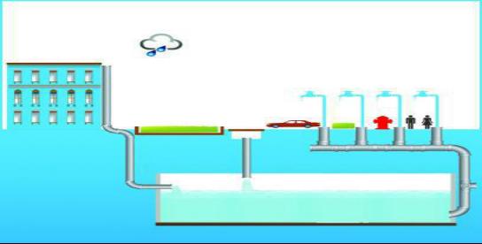 雨水系统应用(图3)
